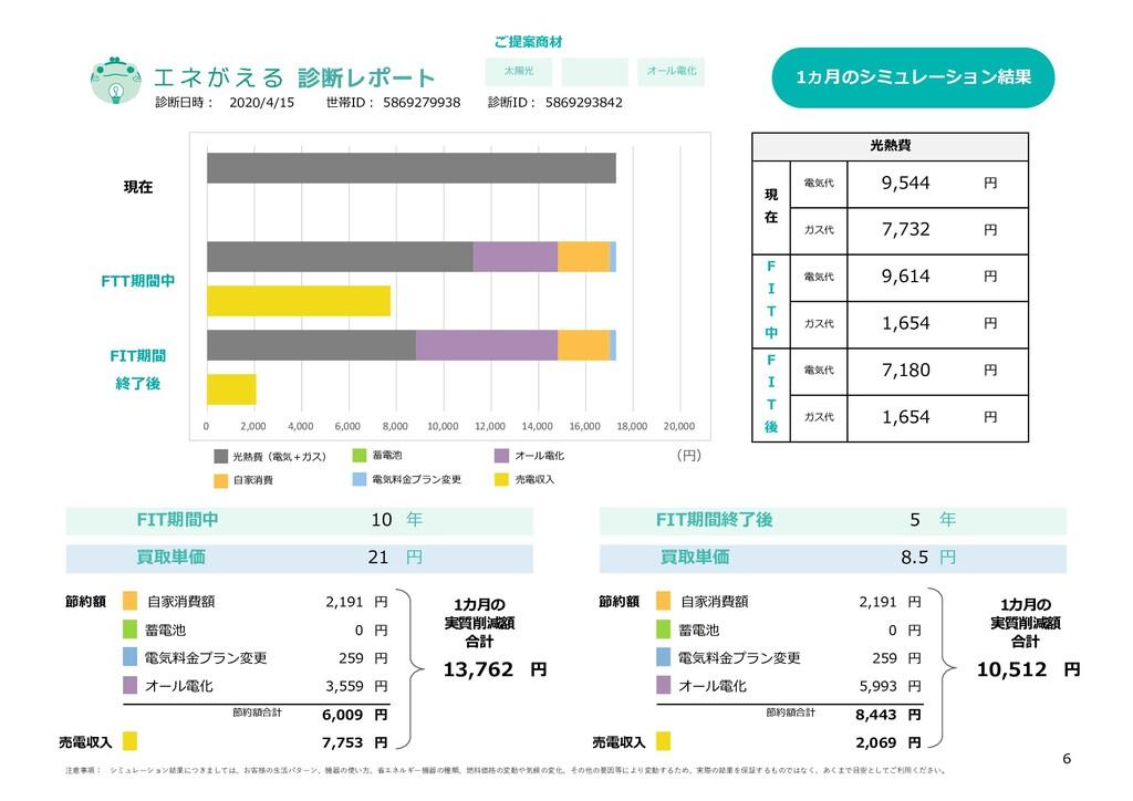 光熱費 円 FTT期間中 FIT期間 終了後 年 買取単価 8.5 円 5 FIT期間終了後 ...