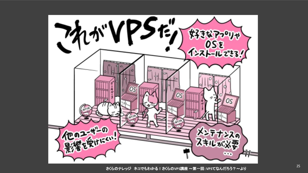 25 さくらのナレッジ ネコでもわかる!さくらのVPS講座 〜第一回:VPSてなんだろう?〜より