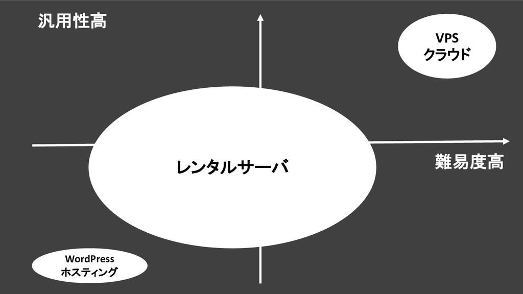 汎用性高 難易度高 VPS クラウド WordPress ホスティング レンタルサーバ