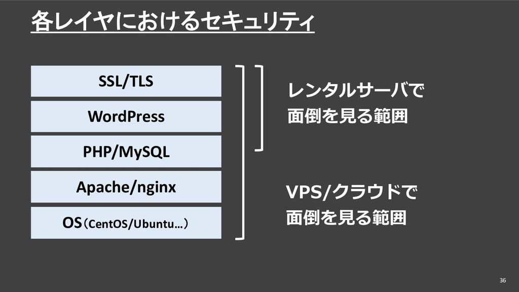 各レイヤにおけるセキュリティ 36 SSL/TLS WordPress PHP/MySQL A...