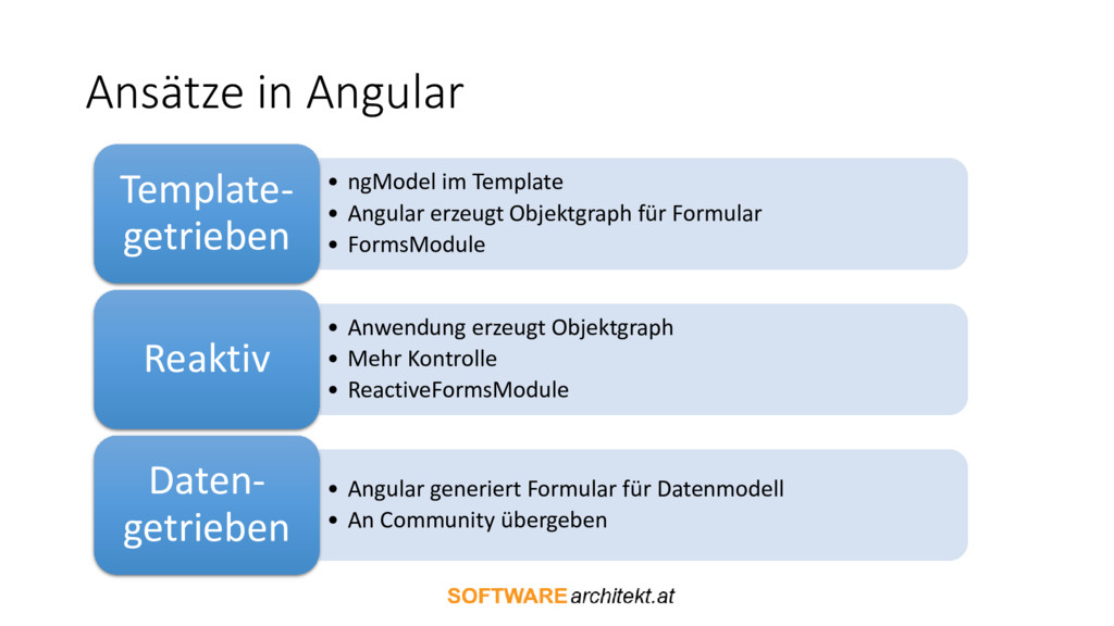 Ansätze in Angular • ngModel im Template • Angu...