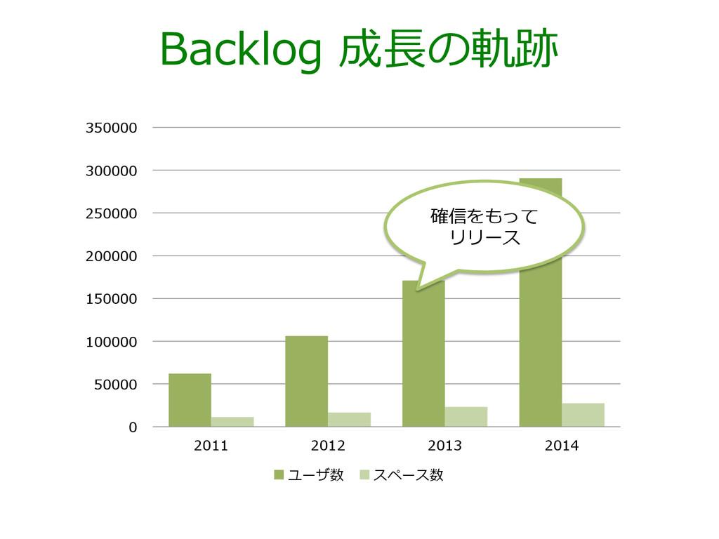 Backlog 成⻑⾧長の軌跡 0 50000 100000 150000 200000 2...