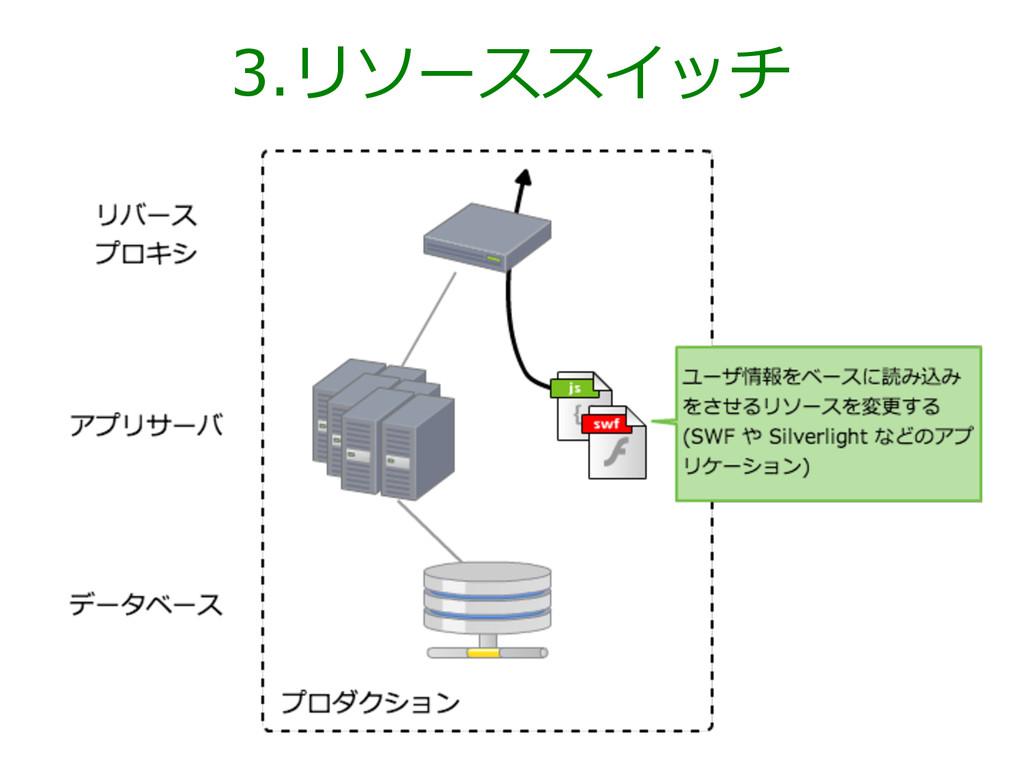 3.リソーススイッチ