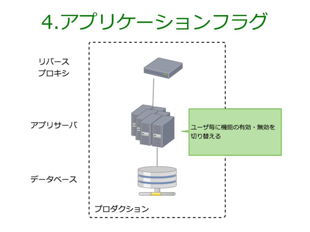 4.アプリケーションフラグ