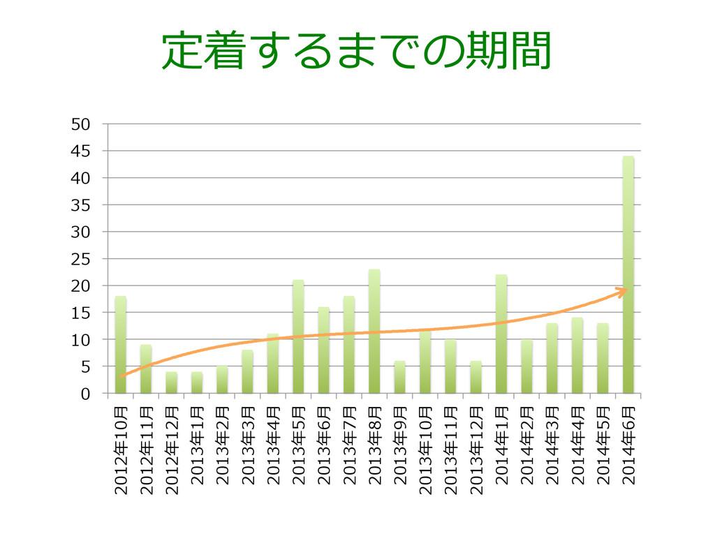 定着するまでの期間 0 5 10 15 20 25 30 35 40 45 50 2012年年...