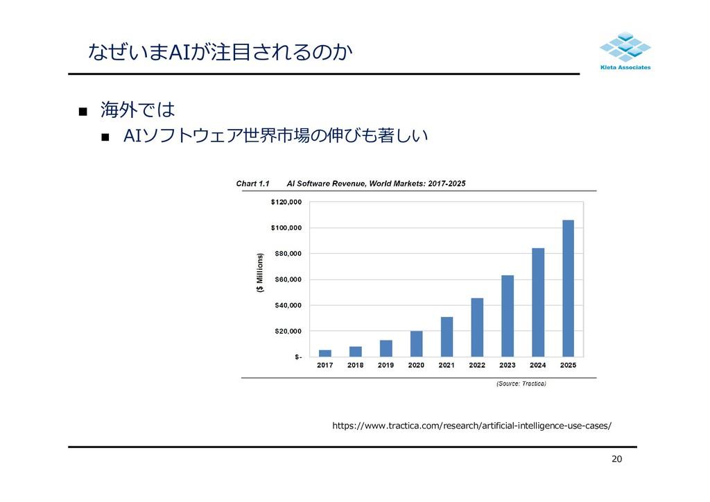 なぜいまAIが注⽬されるのか  海外では  AIソフトウェア世界市場の伸びも著しい 20 ...