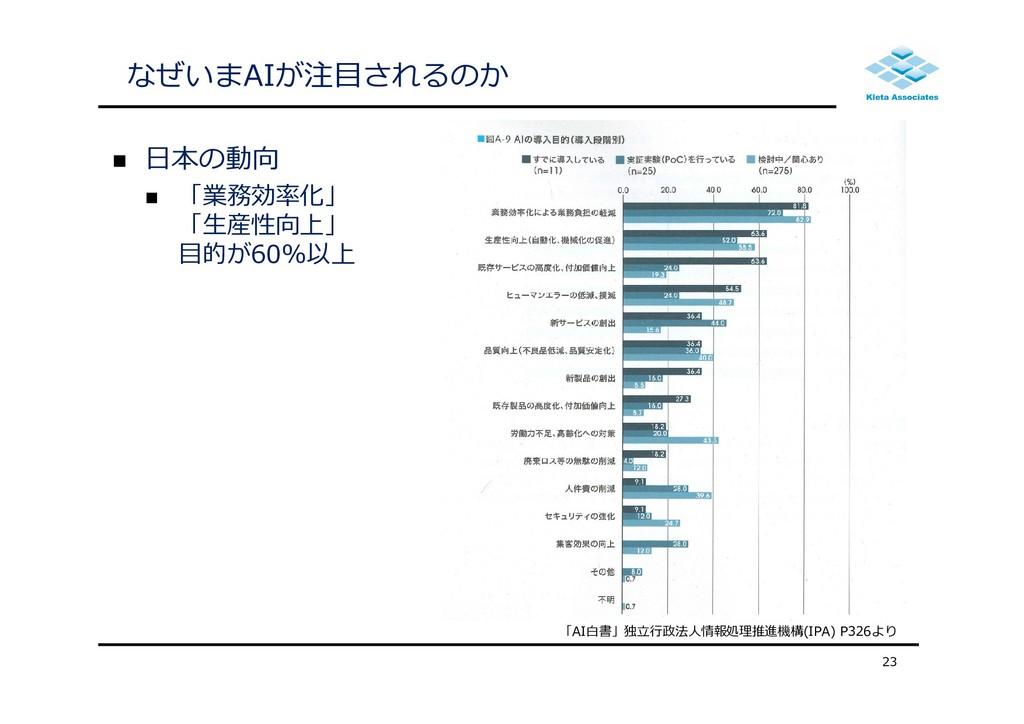 なぜいまAIが注⽬されるのか  ⽇本の動向  「業務効率化」 「⽣産性向上」 ⽬的が60%...