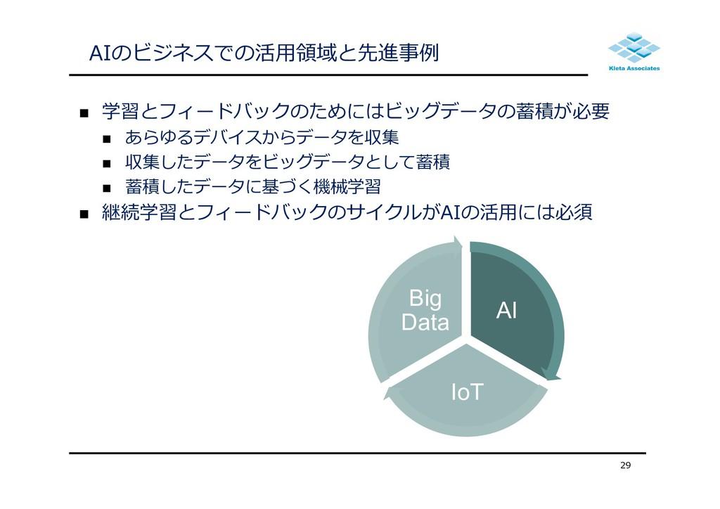 AIのビジネスでの活⽤領域と先進事例  学習とフィードバックのためにはビッグデータの蓄積が必...