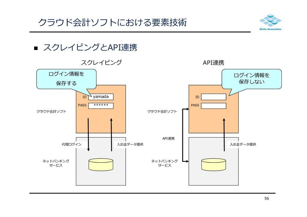クラウド会計ソフトにおける要素技術  スクレイピングとAPI連携 56 yamada ***...