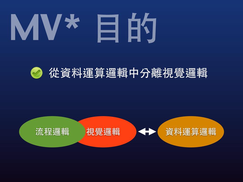 從資料運算邏輯中分離視覺邏輯 MV* ⺫⽬目的 視覺邏輯 流程邏輯 資料運算邏輯