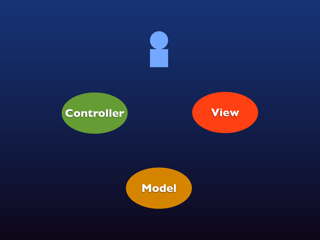 View Controller Model