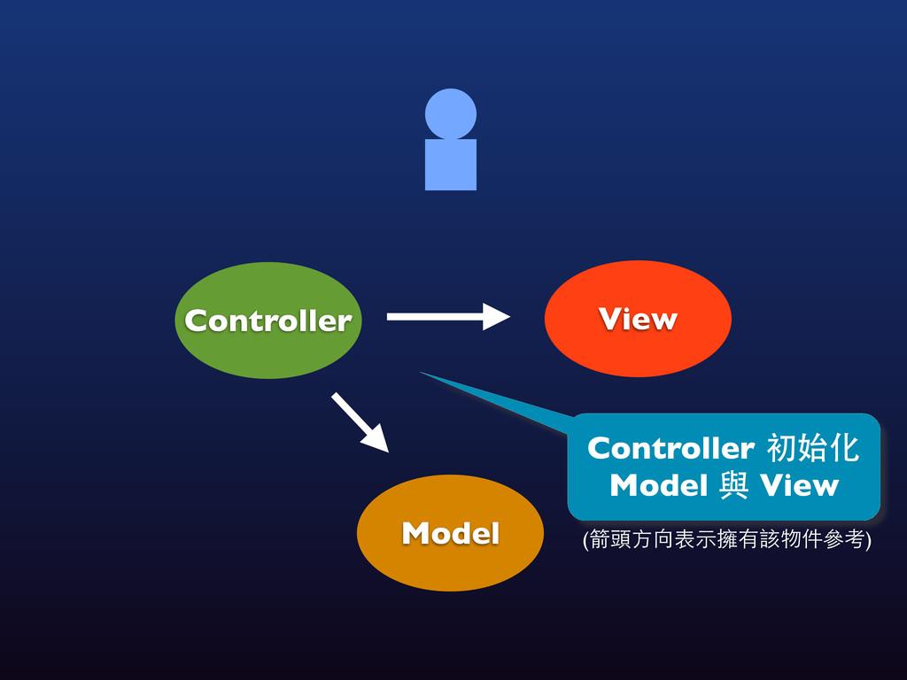 (箭頭⽅方向表⽰示擁有該物件參考) View Controller Model Control...