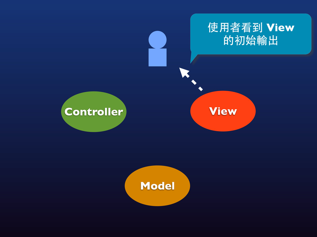 View Controller Model 使⽤用者看到 View 的初始輸出