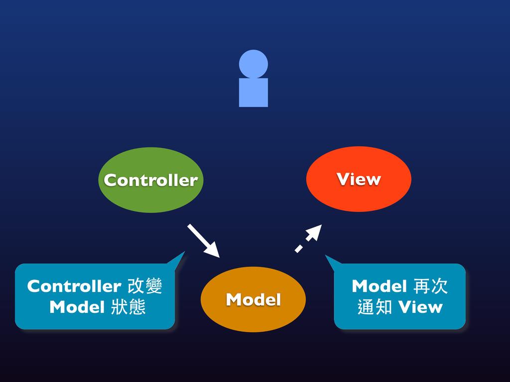 View Controller Model Controller 改變 Model 狀態 Mo...
