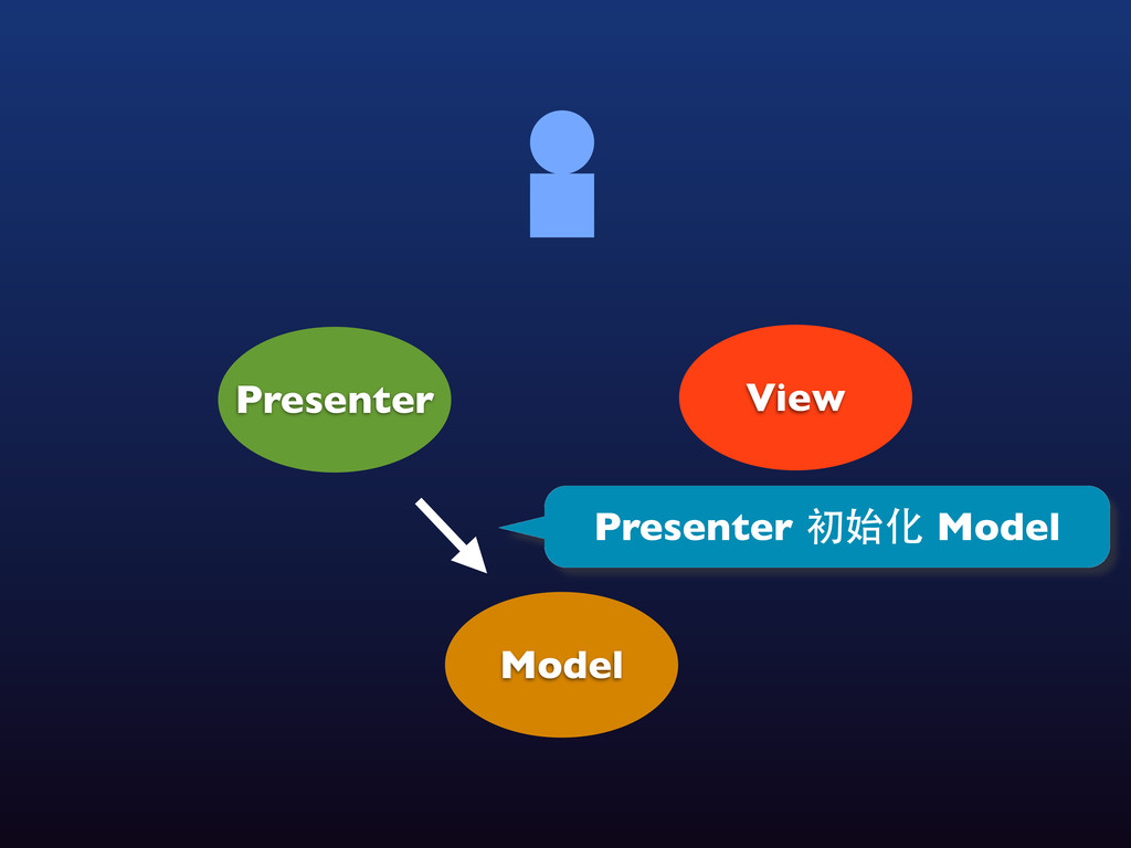 View Model Presenter Presenter 初始化 Model