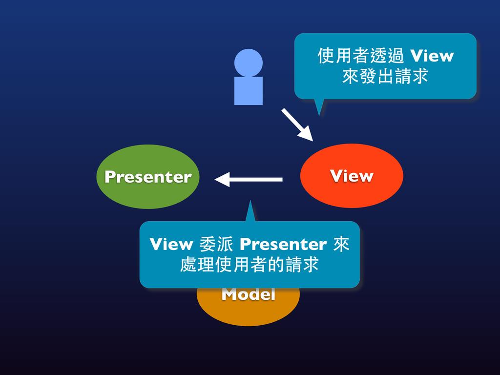View Model Presenter View 委派 Presenter 來 處理使⽤用者...