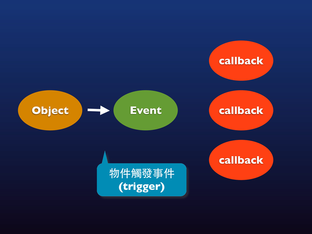 Object Event 物件觸發事件 (trigger) callback callback...