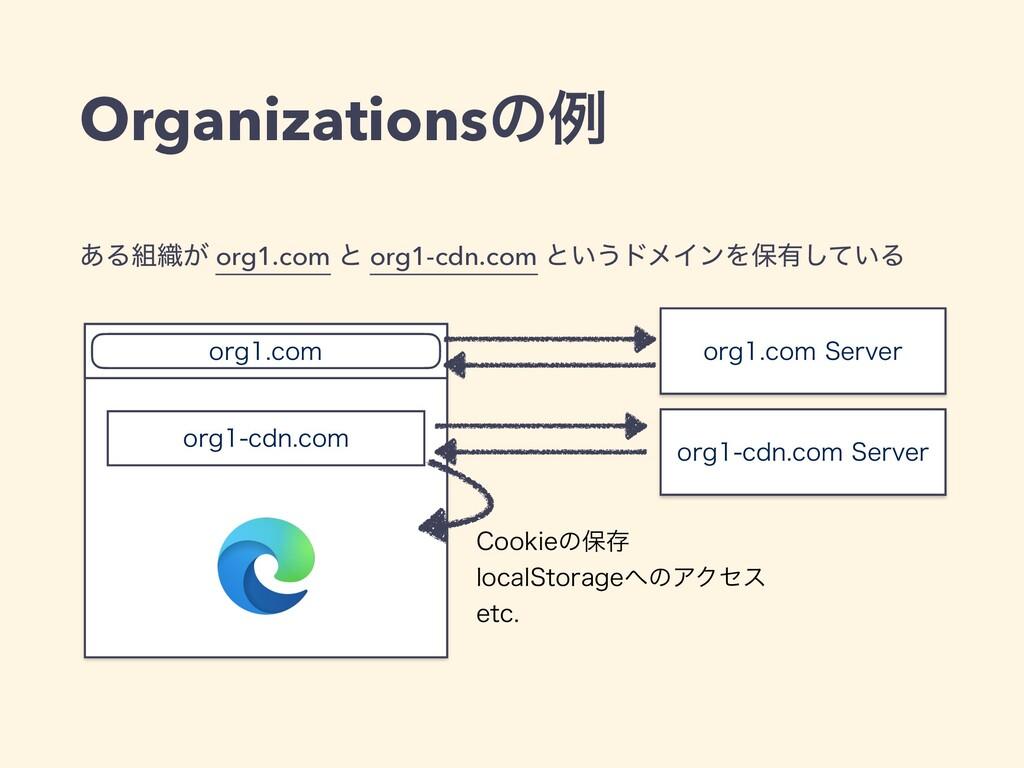 ͋Δ৫͕ org1.com ͱ org1-cdn.com ͱ͍͏υϝΠϯΛอ༗͍ͯ͠Δ Or...