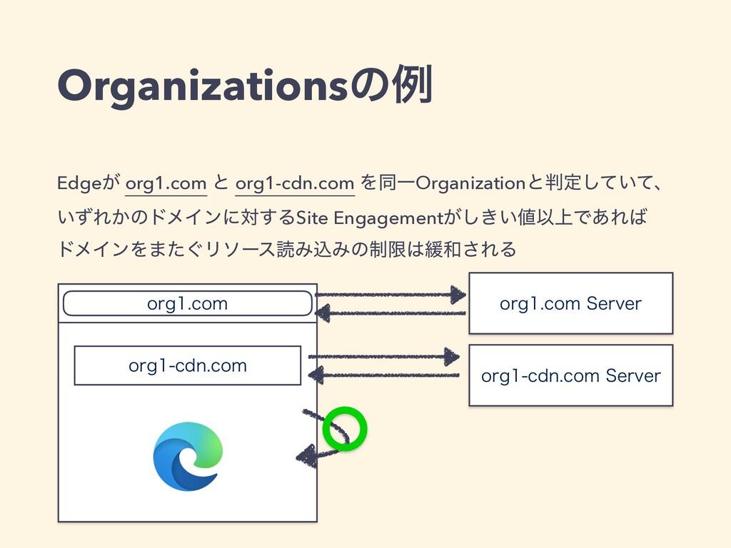 Edge͕ org1.com ͱ org1-cdn.com ΛಉҰOrganizationͱ...