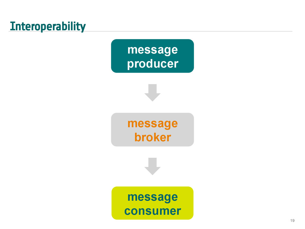 Interoperability 19 message broker message cons...