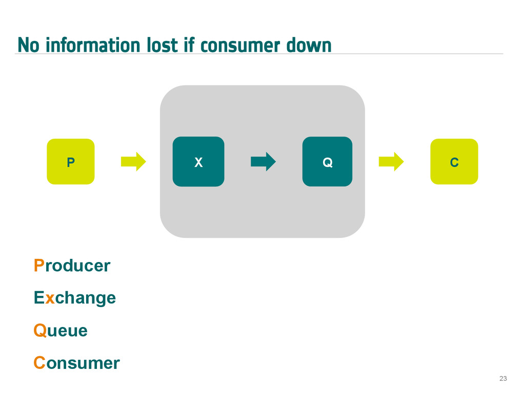 No information lost if consumer down 23 X Q Pro...