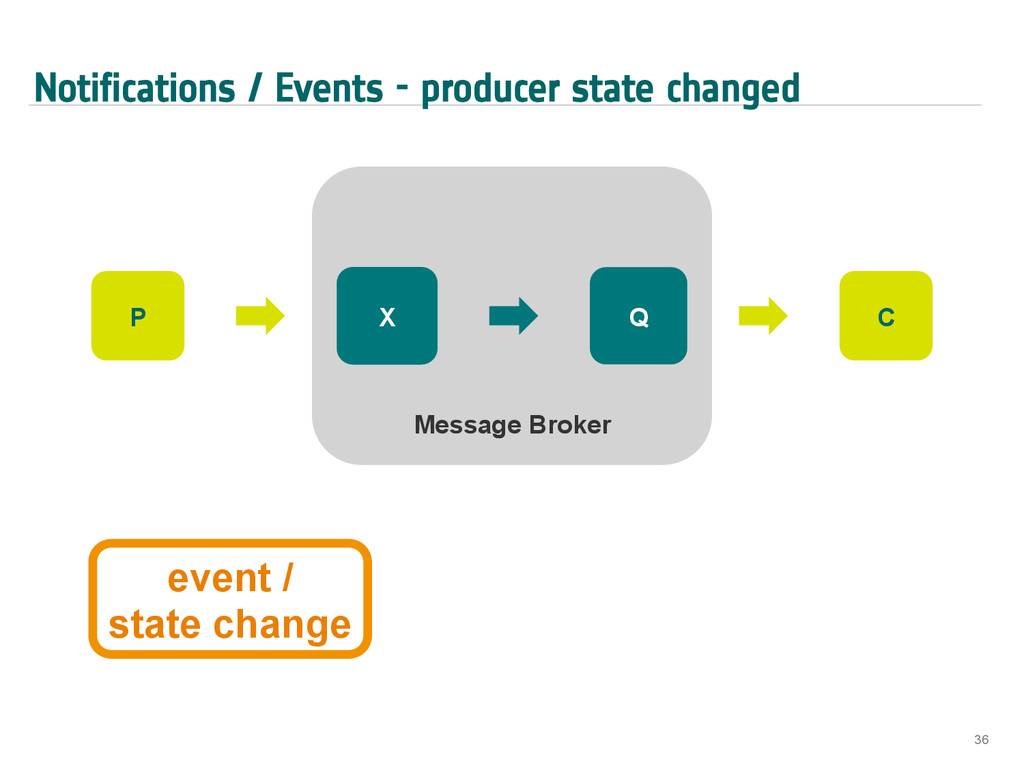 Notifications / Events - producer state changed...