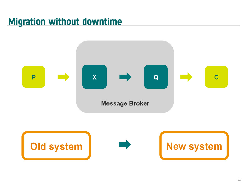 Migration without downtime 42 Message Broker X ...
