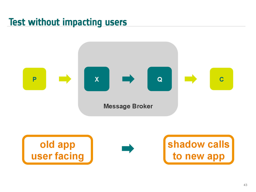Test without impacting users 43 Message Broker ...