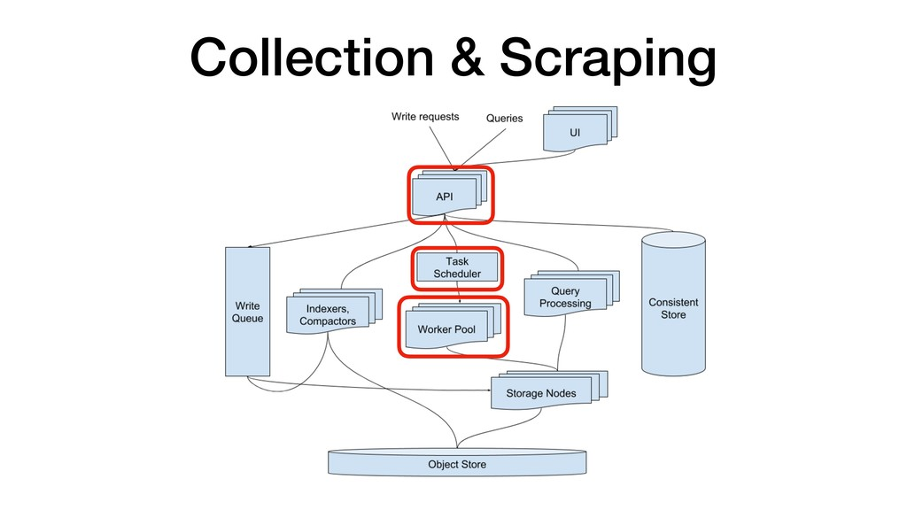 Collection & Scraping
