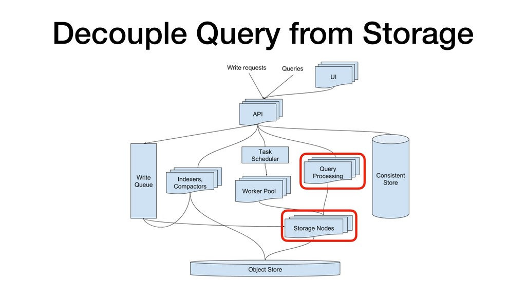 Decouple Query from Storage