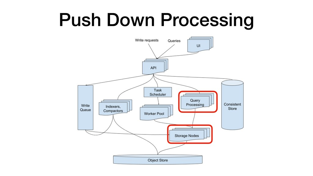 Push Down Processing