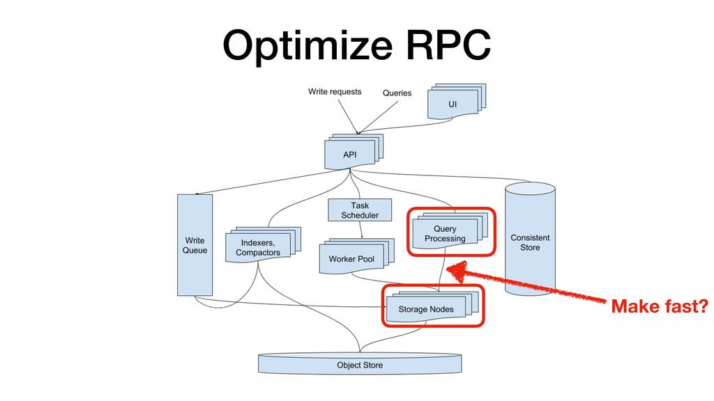 Optimize RPC Make fast?