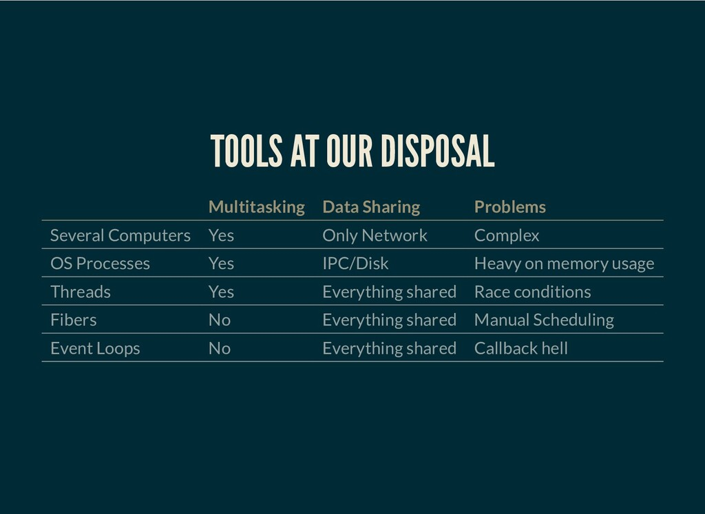 TOOLS AT OUR DISPOSAL Multitasking Data Sharing...