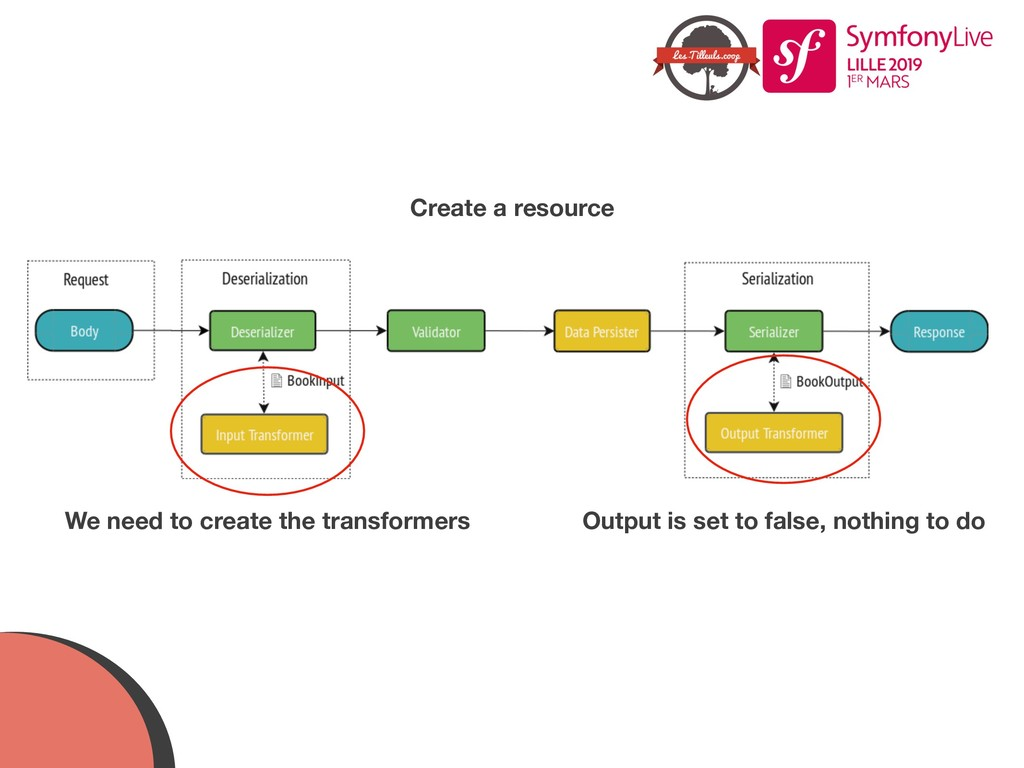 Create a resource Output is set to false, nothi...