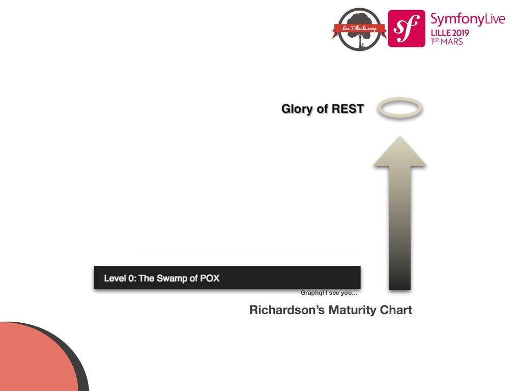 Richardson's Maturity Chart Graphql I see you…