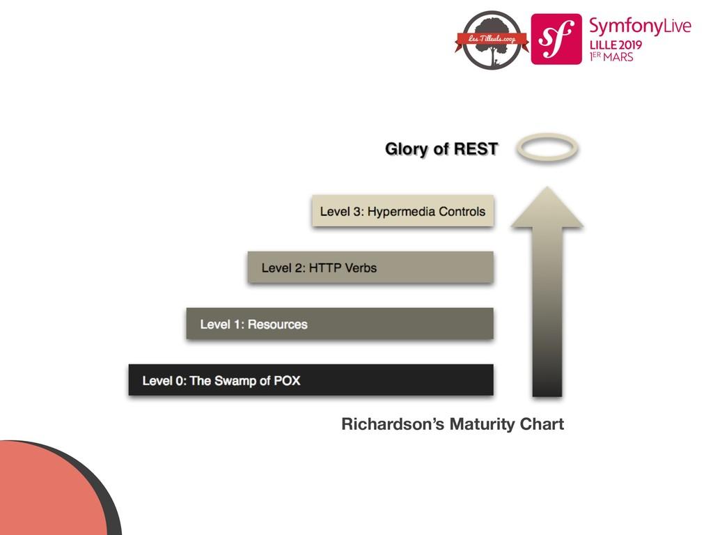 Richardson's Maturity Chart