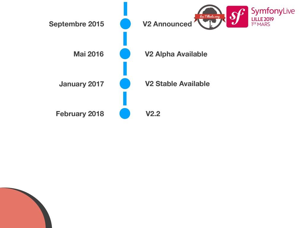 Septembre 2015 V2 Announced Mai 2016 V2 Alpha A...