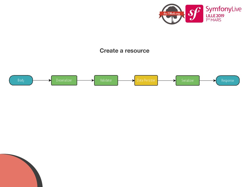 Create a resource