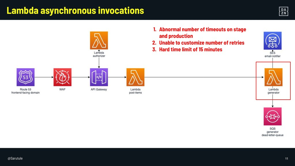 @Sarutule 11 Lambda asynchronous invocations 1....