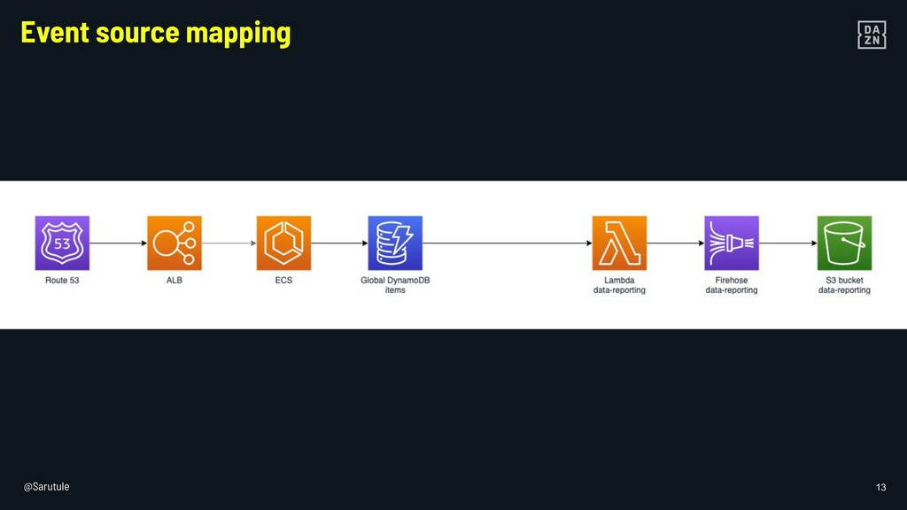 @Sarutule 13 Event source mapping