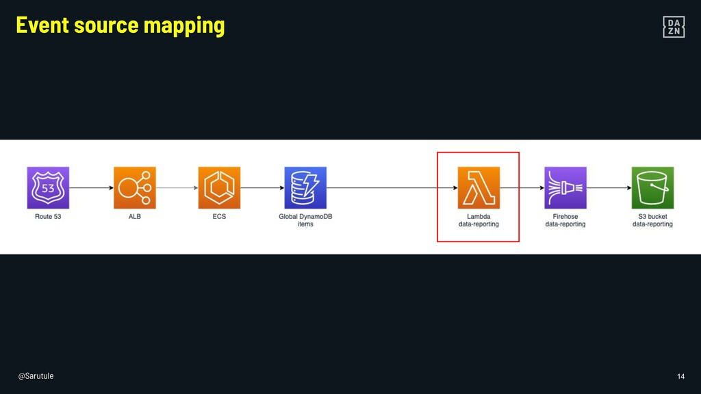 @Sarutule 14 Event source mapping