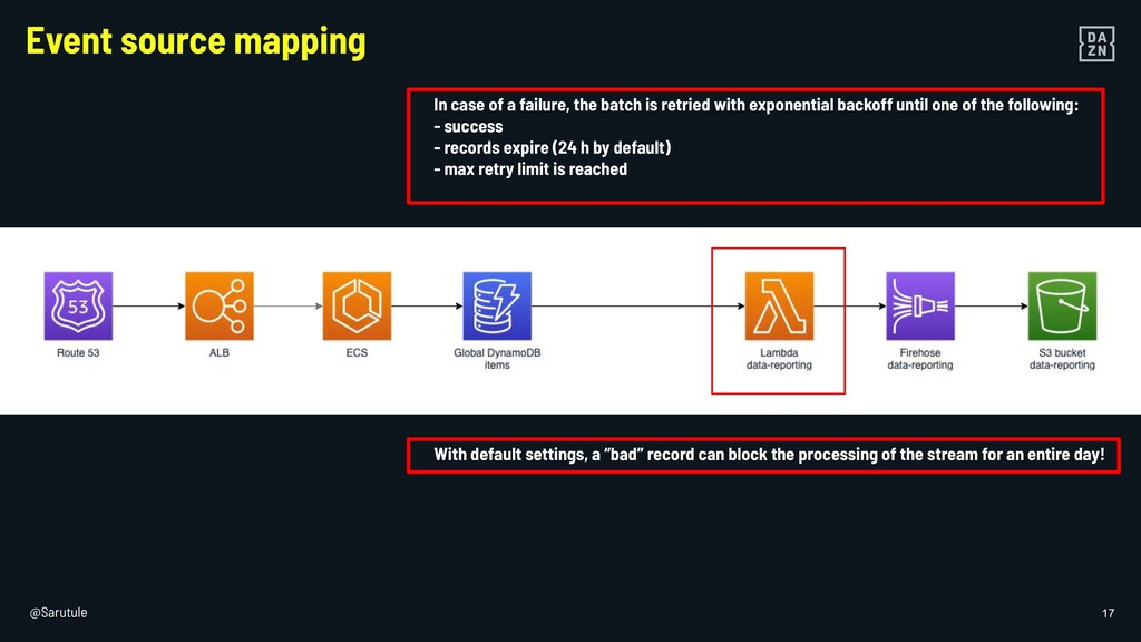 @Sarutule 17 Event source mapping In case of a ...