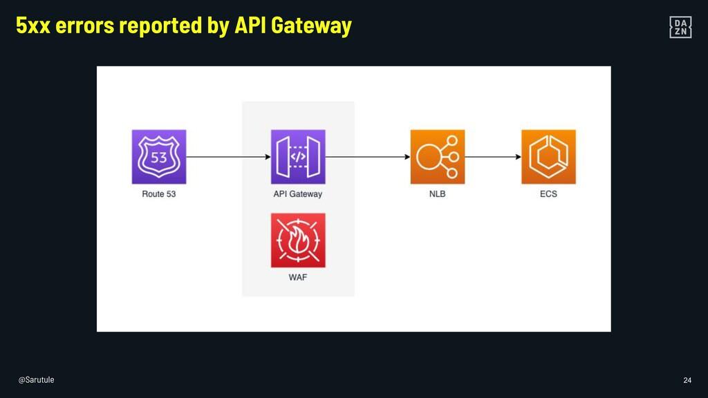 @Sarutule 24 5xx errors reported by API Gateway