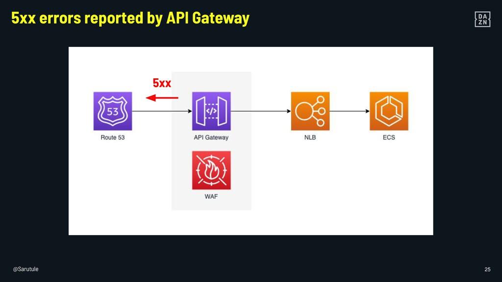 @Sarutule 25 5xx errors reported by API Gateway...
