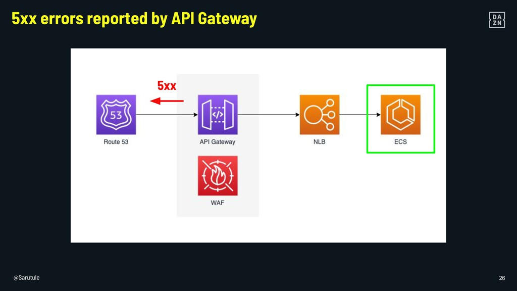 @Sarutule 26 5xx errors reported by API Gateway...