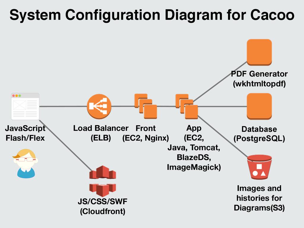 PDF Generator (wkhtmltopdf) Front (EC2, Nginx) ...