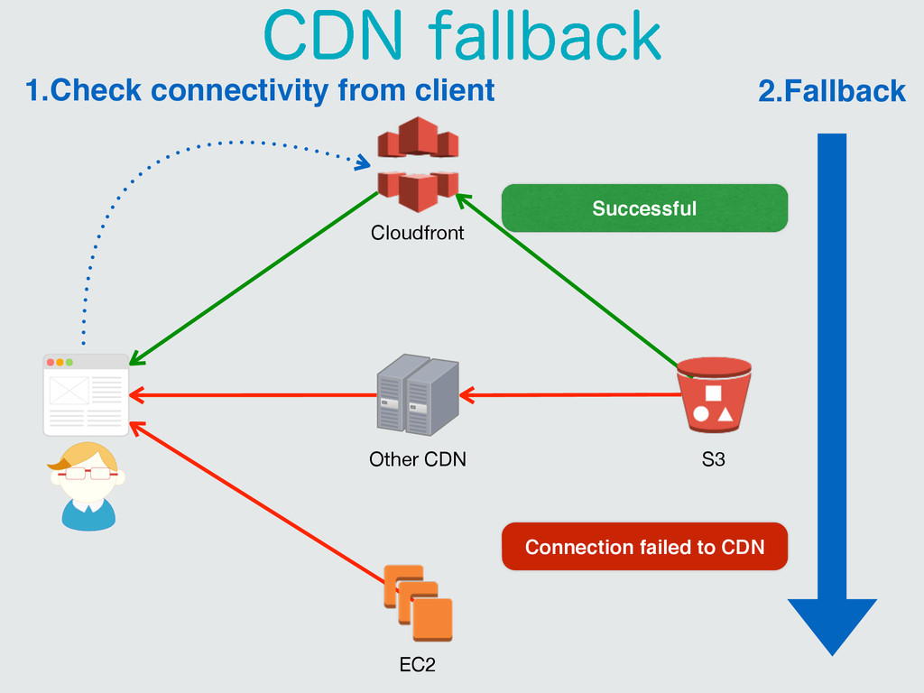Cloudfront EC2 Other CDN S3 Successful Connecti...
