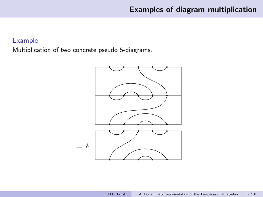 Examples of diagram multiplication Example Mult...