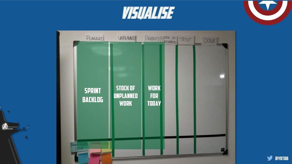 @yot88 visualise Sprint backlog Stock of unplan...