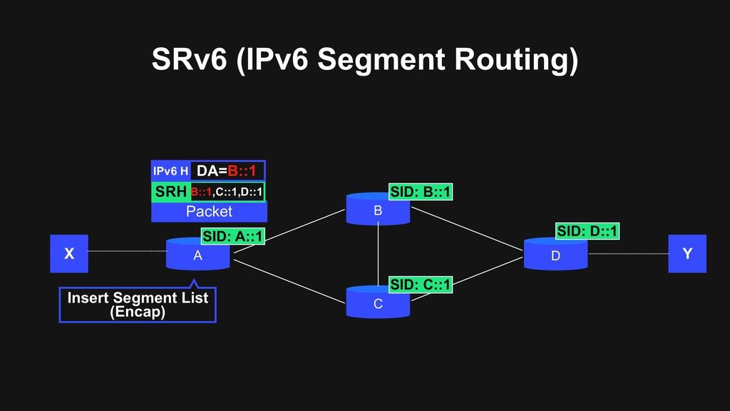 SRv6 (IPv6 Segment Routing) A B C D Insert Segm...